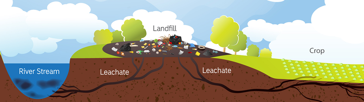 Leachate Contamination